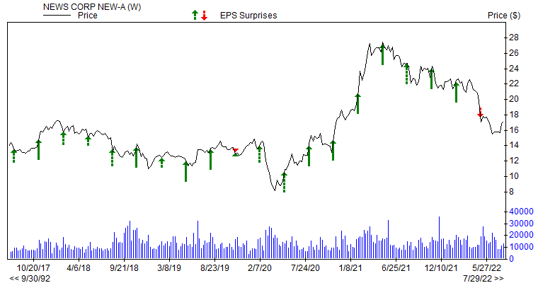 Price & EPS Surprise for NWSA
