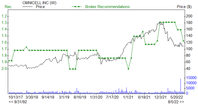 Broker Recommendations for OMCL