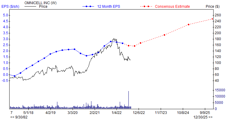 12 month EPS for OMCL