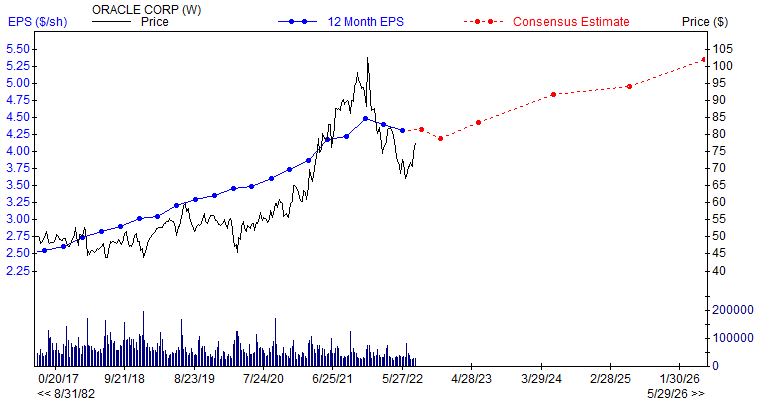 12 month EPS for ORCL