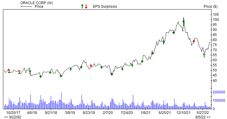 Price & EPS Surprise for ORCL