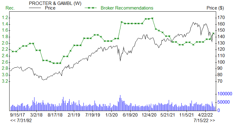 Broker Recommendations for PG