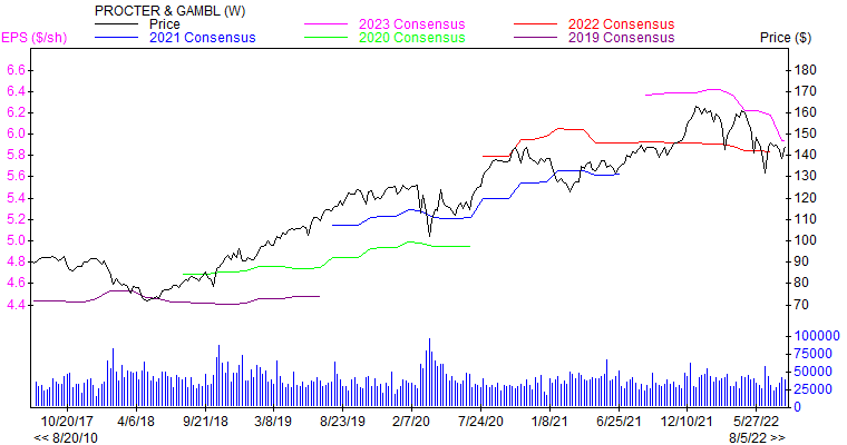 Price and Consensus PG