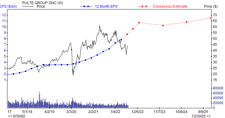 12 month EPS for PHM