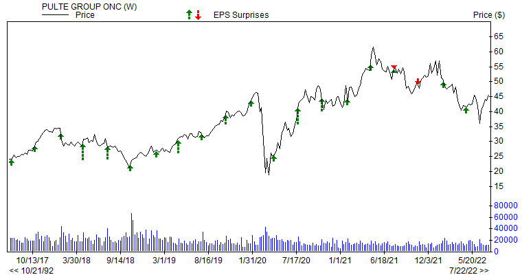 Price & EPS Surprise for PHM