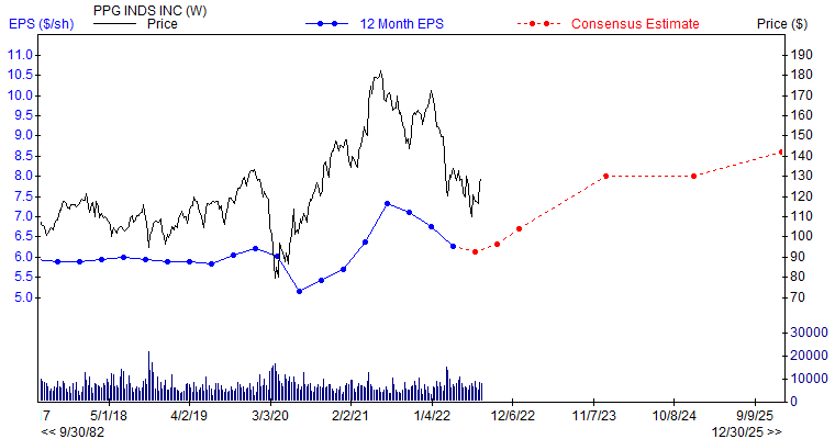 12 month EPS for PPG