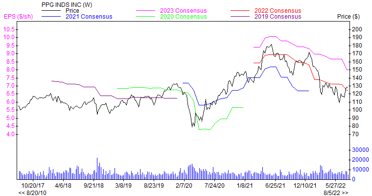 Price and Consensus PPG