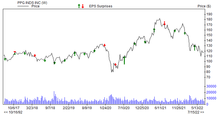 Price & EPS Surprise for PPG