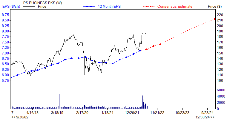 12 month EPS for PSB