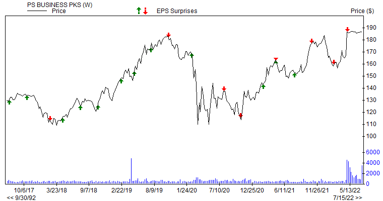 Price & EPS Surprise for PSB