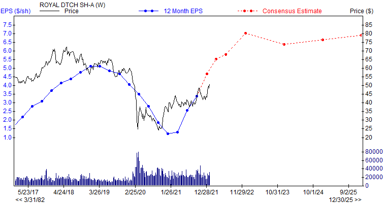12 month EPS for RDS.A