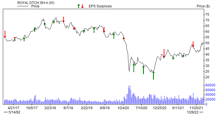 Price & EPS Surprise for RDS.A
