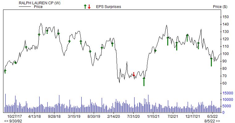 Price & EPS Surprise for RL