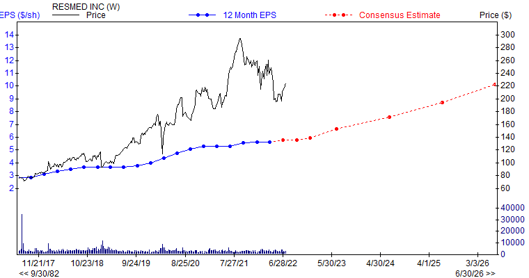 12 month EPS for RMD