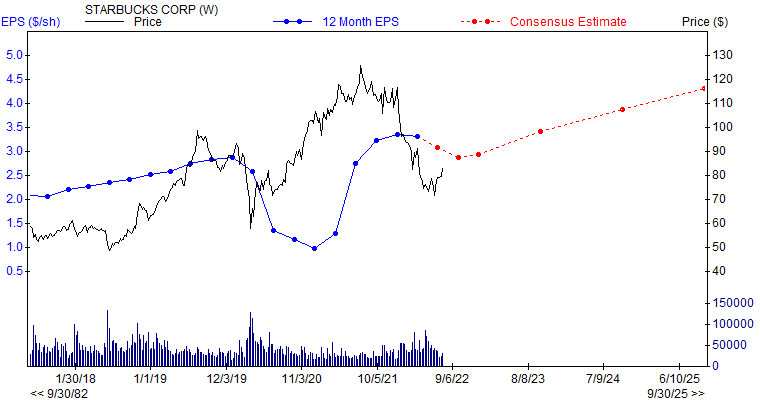 12 month EPS for SBUX