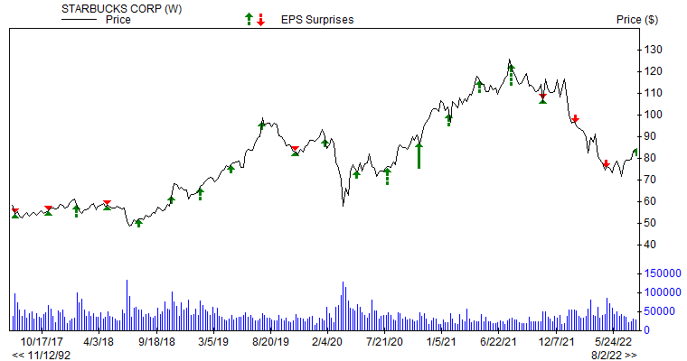 Price & EPS Surprise for SBUX