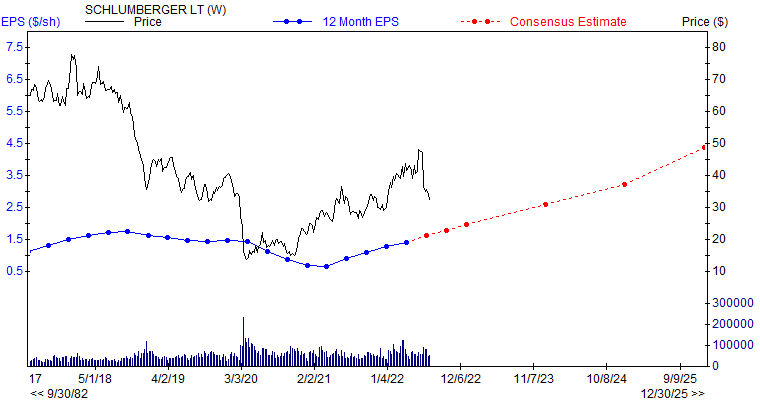 12 month EPS for SLB