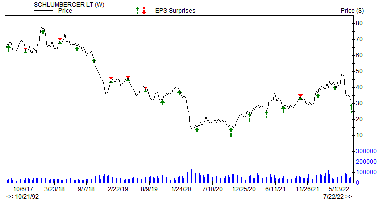 Price & EPS Surprise for SLB