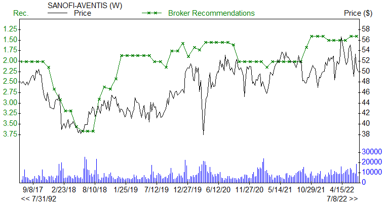 Broker Recommendations for SNY