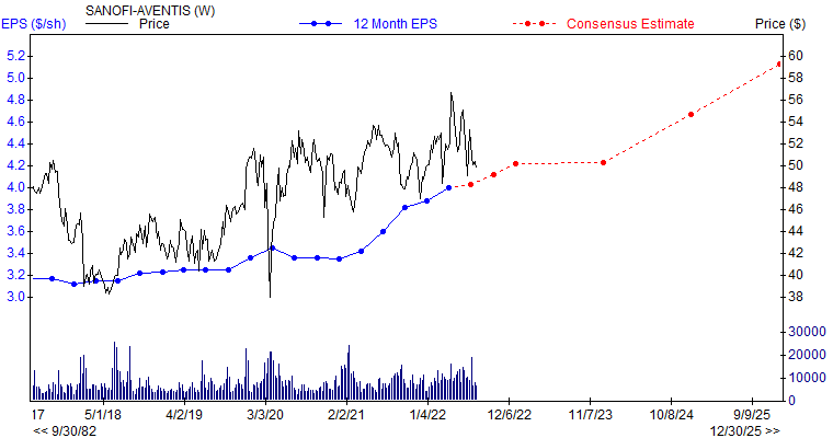 12 month EPS for SNY