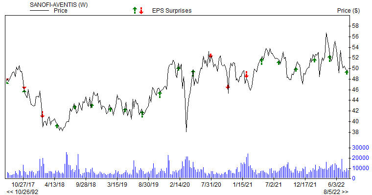 Price & EPS Surprise for SNY