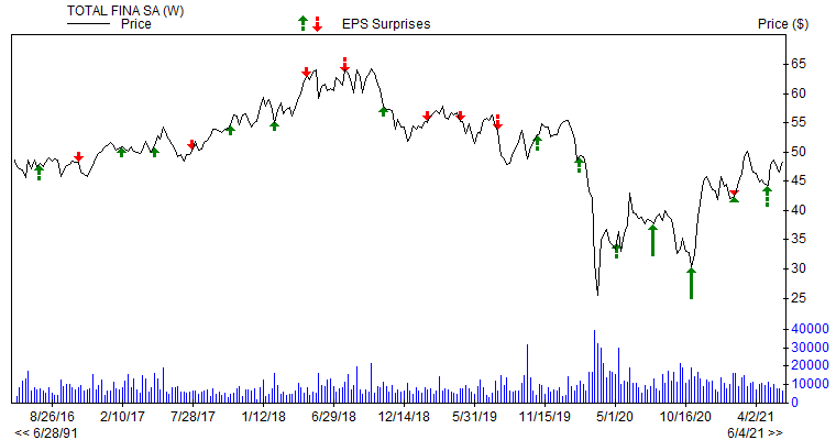Price & EPS Surprise for TOT