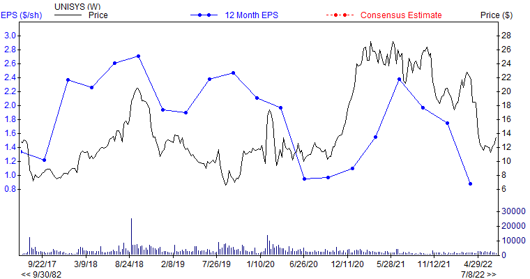 12 month EPS for UIS