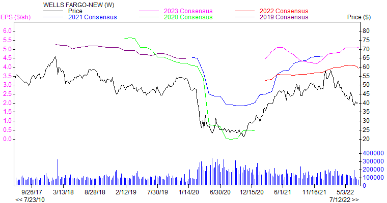 Price and Consensus WFC