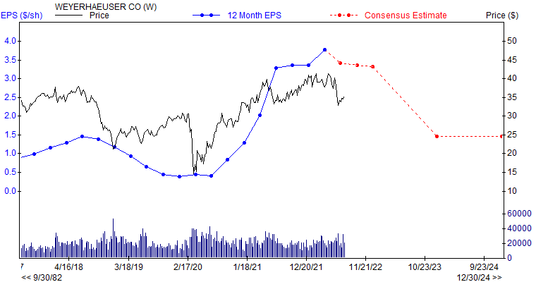 12 month EPS for WY