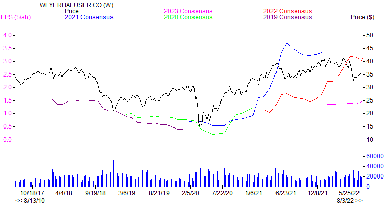 Price and Consensus WY