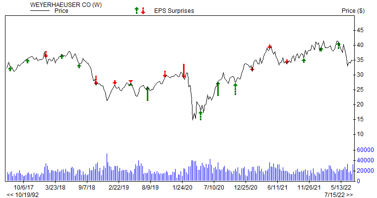 Price & EPS Surprise for WY