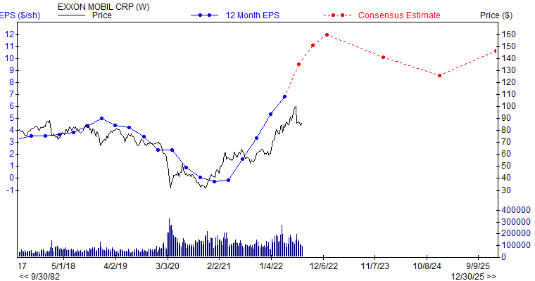 12 month EPS for XOM