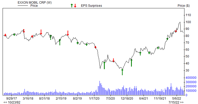 Price & EPS Surprise for XOM